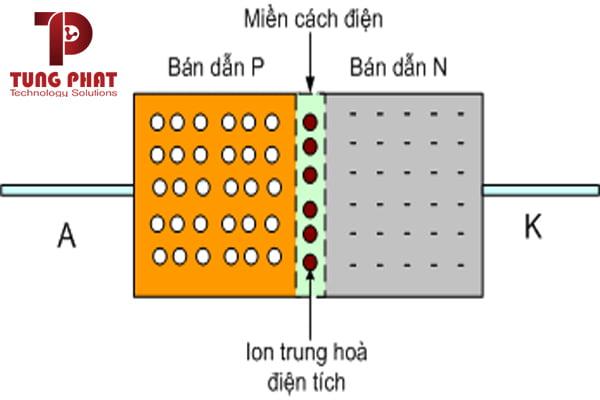 cấu tạo của diode