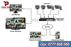 hệ thống cctv là gì