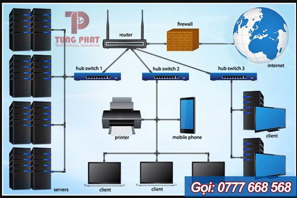 hệ thống mạng công ty