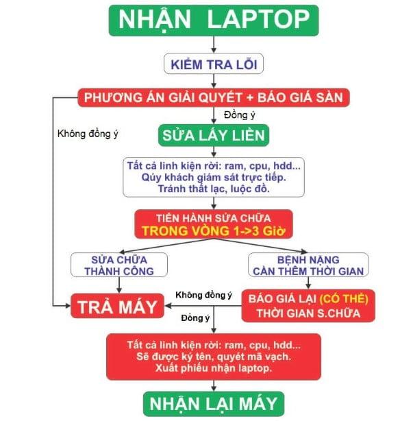 quy trình sửa máy laptop