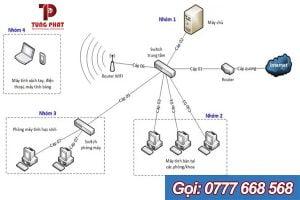 thiết kế hệ thống mạng cho doanh nghiệp