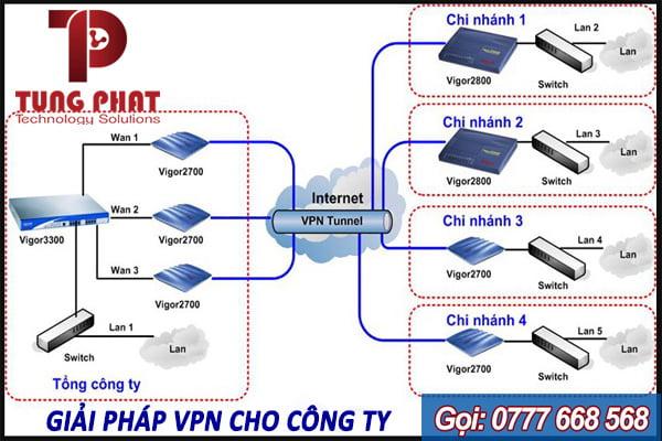 xây dựng hệ thống mạng doanh nghiệp