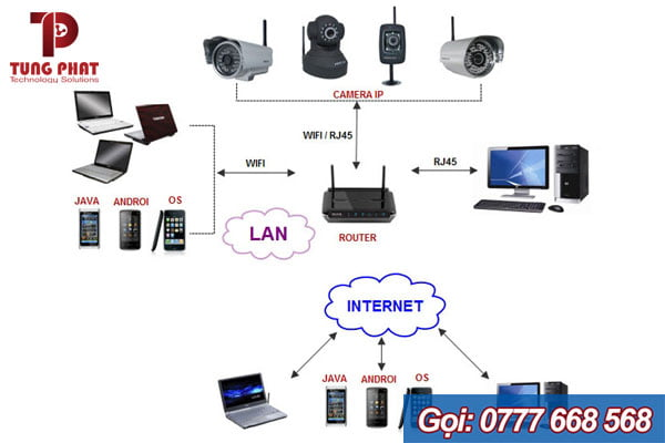 Nguyên tắc hoạt động của Camera wifi