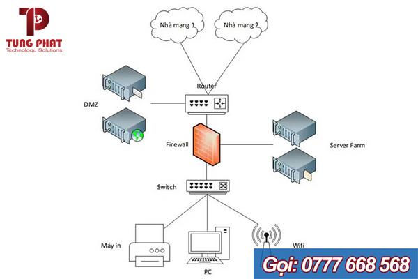 sơ đồ mạng máy tính dành cho công ty có quy mô lớn và phức tạp