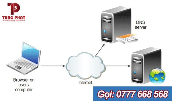 Web server là gì?
